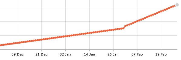 Twitter follower graph feb 2011